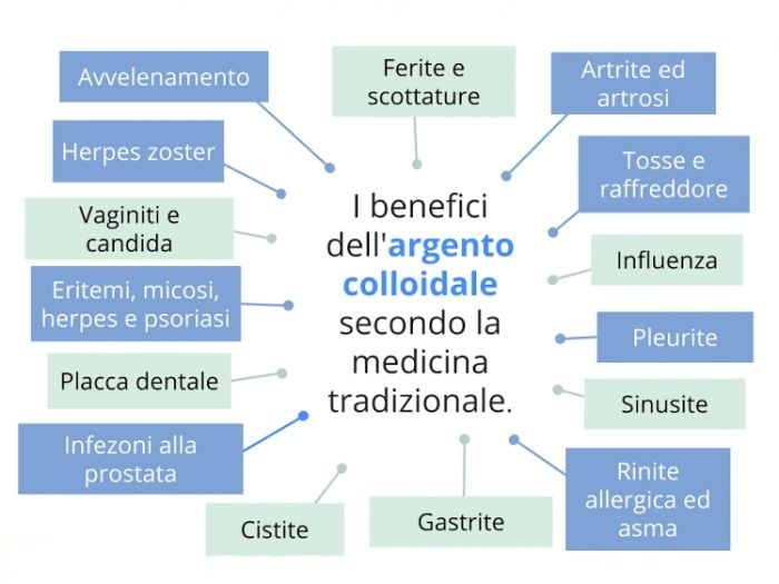 beneficiargentocolloidale